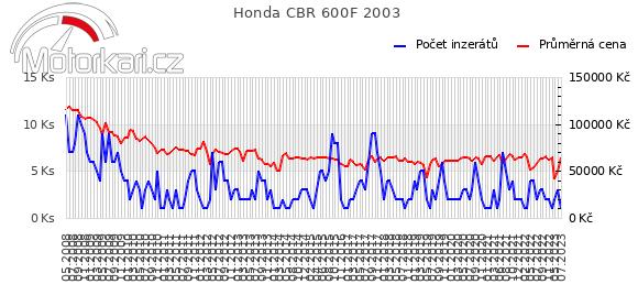 Honda CBR 600F 2003