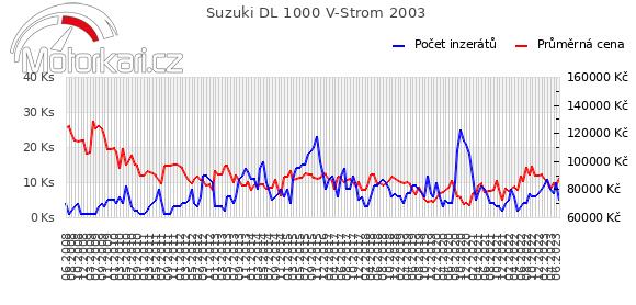 Suzuki DL 1000 V-Strom 2003