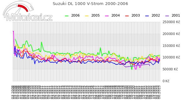 Suzuki DL 1000 V-Strom 2000-2006
