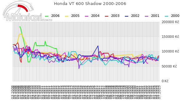 Honda VT 600 Shadow 2000-2006