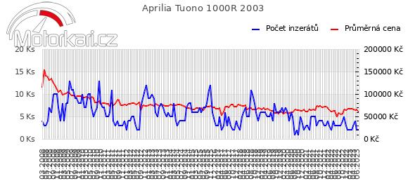 Aprilia Tuono 1000R 2003