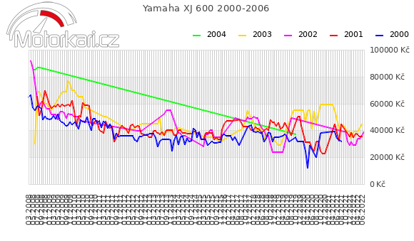 Yamaha XJ 600 2000-2006