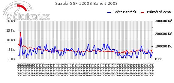 Suzuki GSF 1200S Bandit 2003