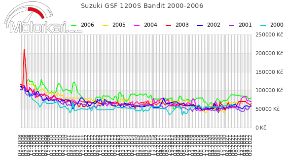 Suzuki GSF 1200S Bandit 2000-2006