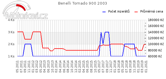 Benelli Tornado 900 2003