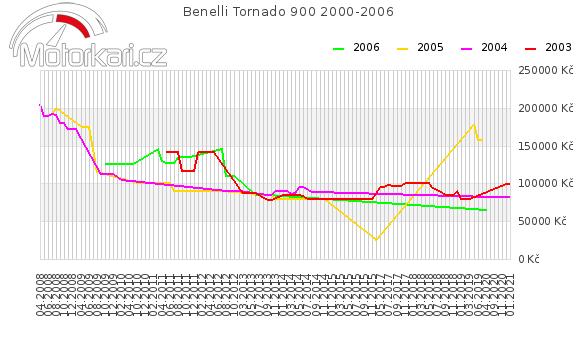 Benelli Tornado 900 2000-2006