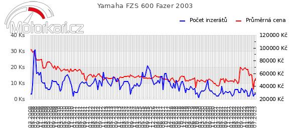 Yamaha FZS 600 Fazer 2003