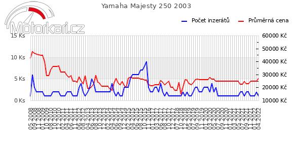 Yamaha Majesty 250 2003