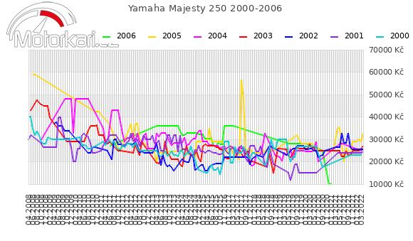 Yamaha Majesty 250 2000-2006