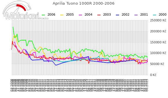 Aprilia Tuono 1000R 2000-2006