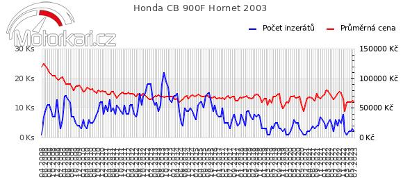 Honda CB 900F Hornet 2003