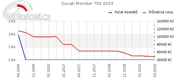 Ducati Monster 750 2003