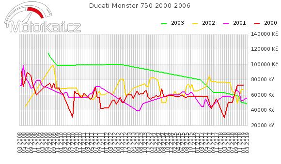Ducati Monster 750 2000-2006