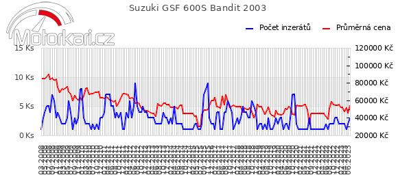 Suzuki GSF 600S Bandit 2003