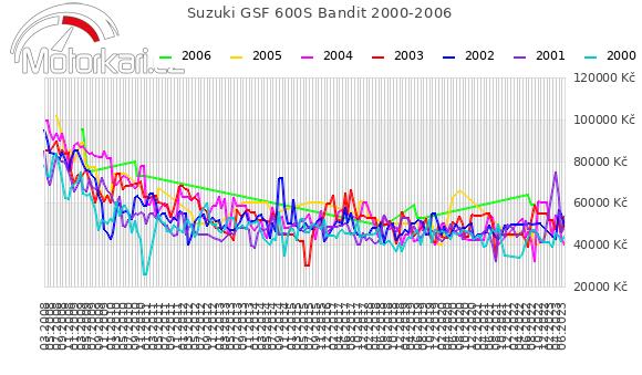 Suzuki GSF 600S Bandit 2000-2006