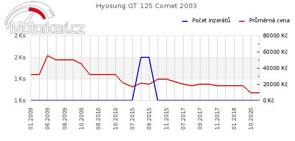 Hyosung GT 125 Comet 2003