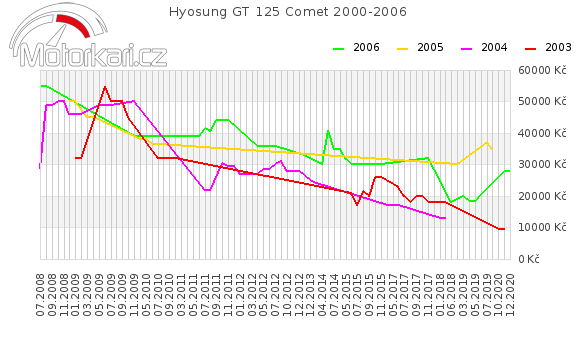 Hyosung GT 125 Comet 2000-2006