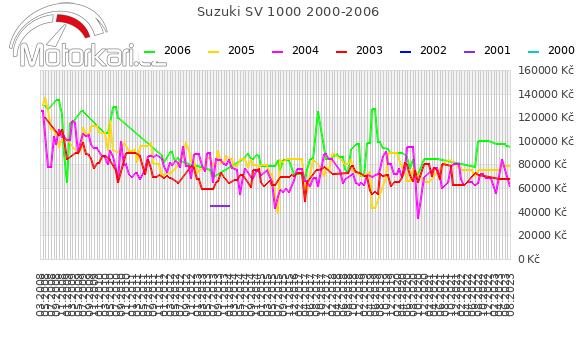 Suzuki SV 1000 2000-2006