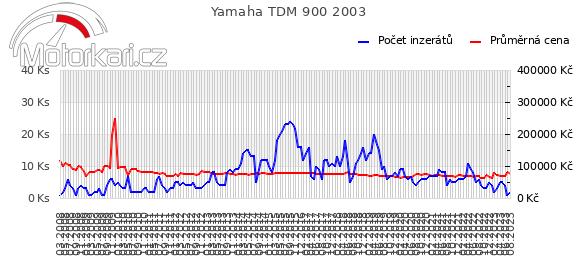 Yamaha TDM 900 2003