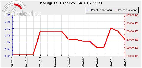 Malaguti Firefox 50 F15 2003