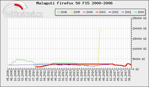 Malaguti Firefox 50 F15 2000-2006