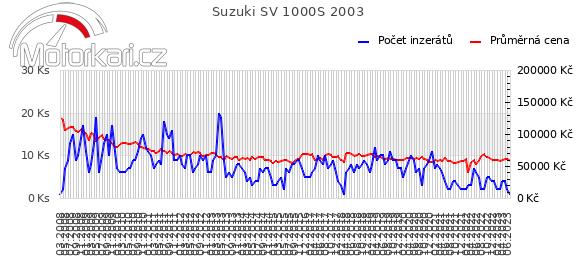 Suzuki SV 1000S 2003