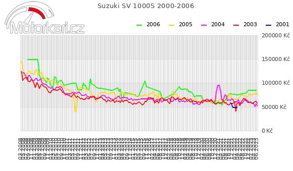 Suzuki SV 1000S 2000-2006