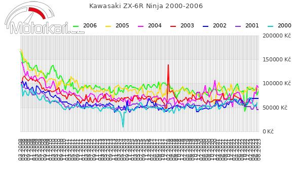 Kawasaki ZX-6R Ninja 2000-2006