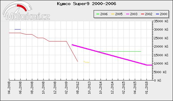 Kymco Super9 2000-2006