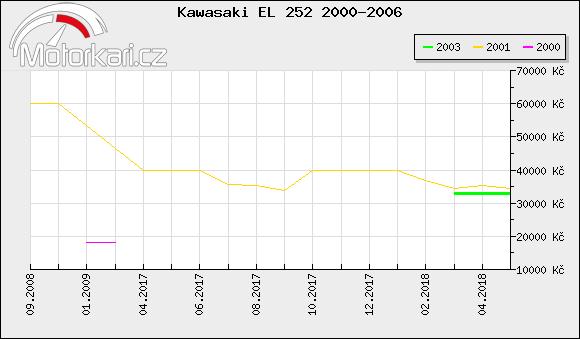 Kawasaki EL 252 2000-2006