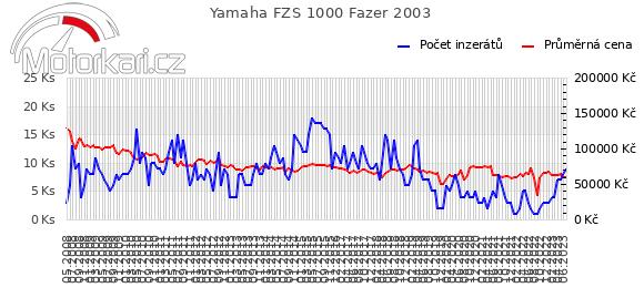 Yamaha FZS 1000 Fazer 2003