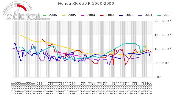 Honda XR 650 2000-2006