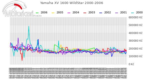 Yamaha XV 1600 WildStar 2000-2006