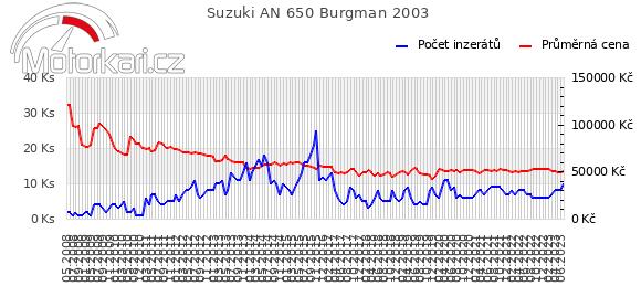Suzuki AN 650 Burgman 2003