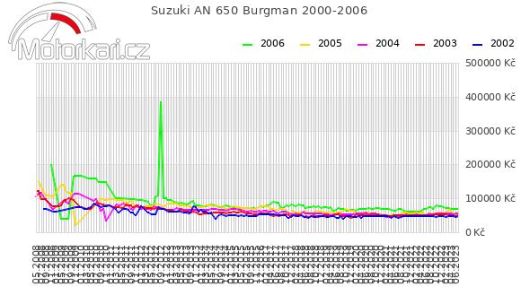 Suzuki AN 650 Burgman 2000-2006
