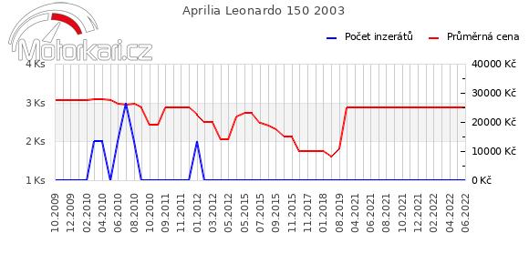Aprilia Leonardo 150 2003