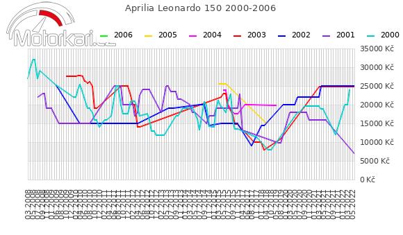 Aprilia Leonardo 150 2000-2006