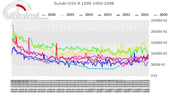 Suzuki GSX-R 1000 2000-2006