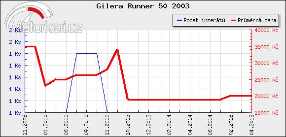 Gilera Runner 50 2003
