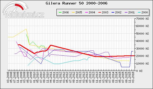 Gilera Runner 50 2000-2006