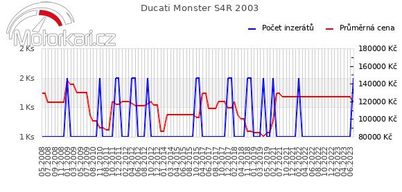 Ducati Monster S4R 2003