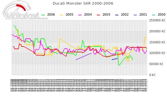 Ducati Monster S4R 2000-2006