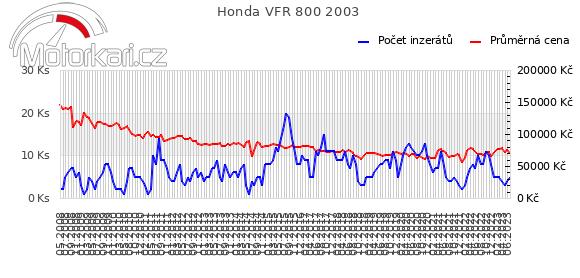 Honda VFR 800 2003