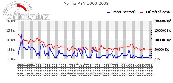 Aprilia RSV 1000 2003
