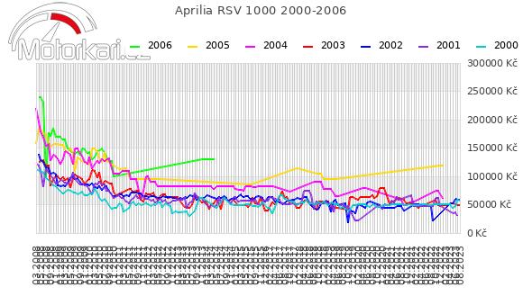 Aprilia RSV 1000 2000-2006