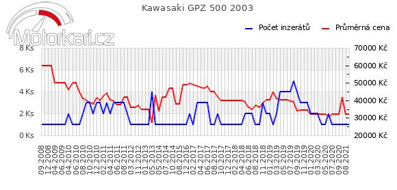 Kawasaki GPZ 500 2003
