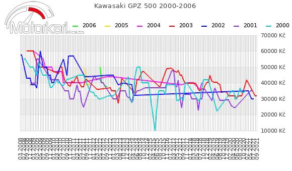 Kawasaki GPZ 500 2000-2006