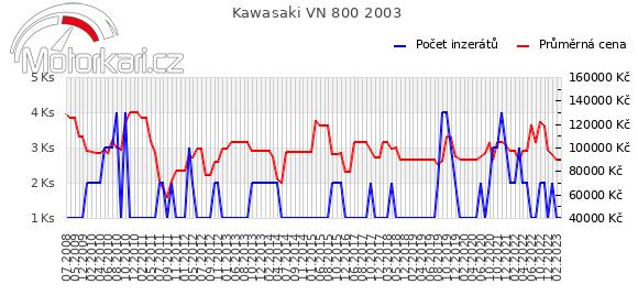 Kawasaki VN 800 2003