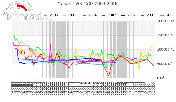Yamaha WR 450F 2000-2006