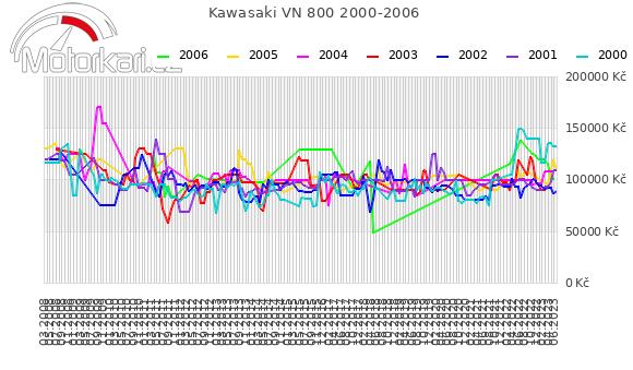 Kawasaki VN 800 2000-2006